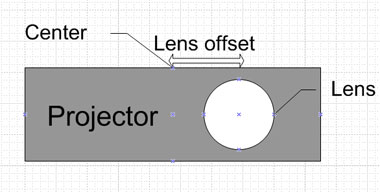 projector lens offset