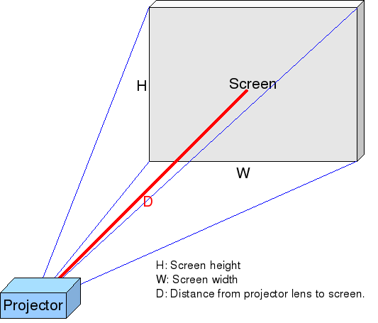 projector throw
